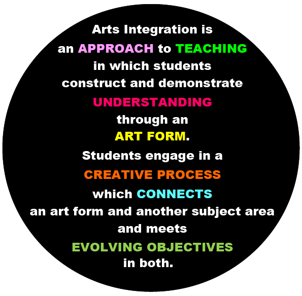 Arts Integration is an APPROACH to TEACHING in which students construct and demonstrate UNDERSTANDING through an ART FORM. Students engage in a CREATIVE PROCESS which CONNECTS and art form and another subject area and meets EVOLVING OBJECTIVES in both.